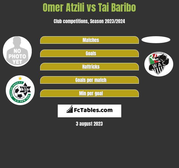 Omer Atzili vs Tai Baribo infographic