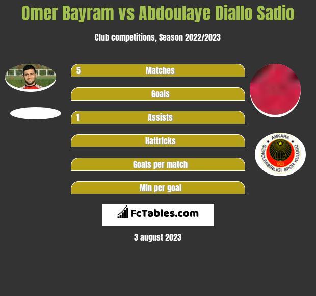 Omer Bayram vs Abdoulaye Diallo Sadio infographic
