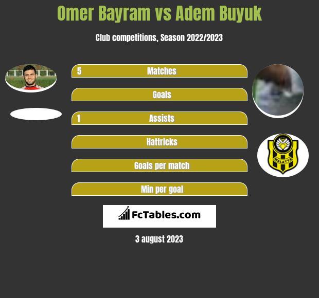 Omer Bayram vs Adem Buyuk infographic