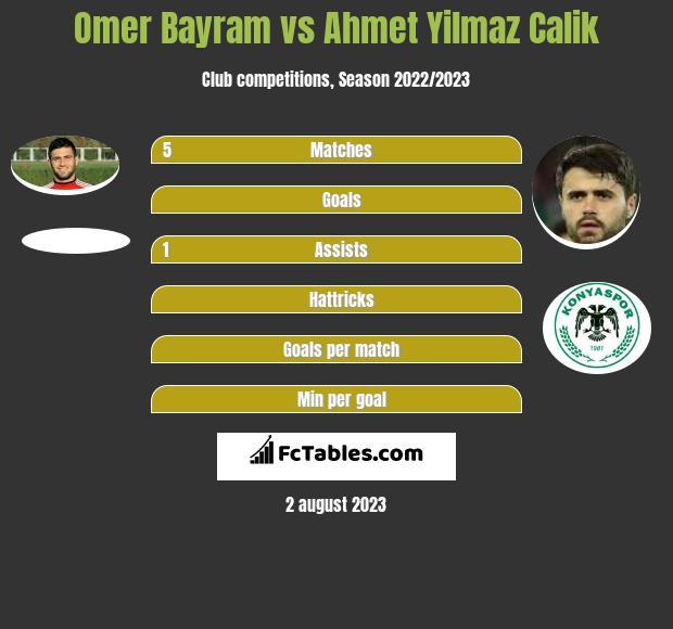 Omer Bayram vs Ahmet Yilmaz Calik infographic