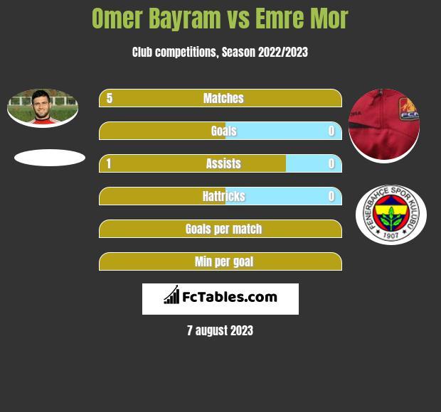 Omer Bayram vs Emre Mor infographic