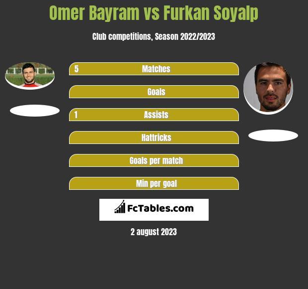 Omer Bayram vs Furkan Soyalp infographic