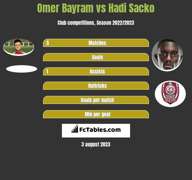 Omer Bayram vs Hadi Sacko infographic