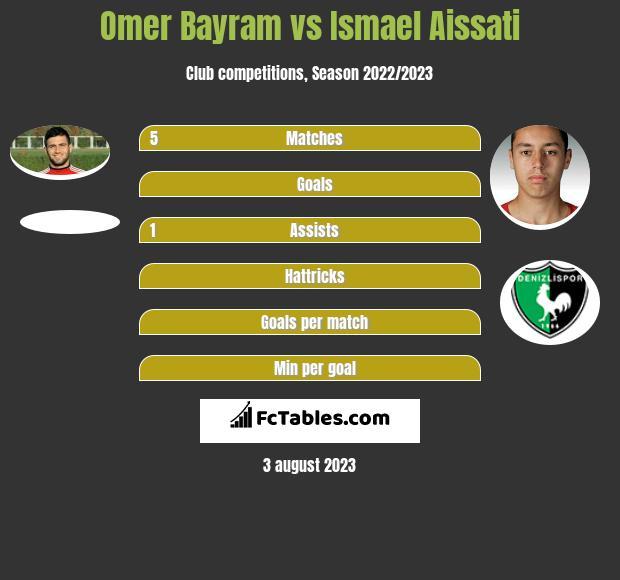Omer Bayram vs Ismael Aissati infographic