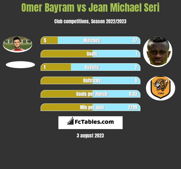 Omer Bayram vs Jean Michael Seri infographic