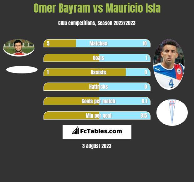 Omer Bayram vs Mauricio Isla infographic