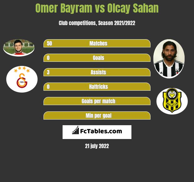 Omer Bayram vs Olcay Sahan infographic