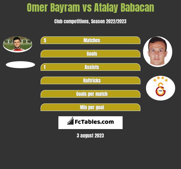 Omer Bayram vs Atalay Babacan infographic