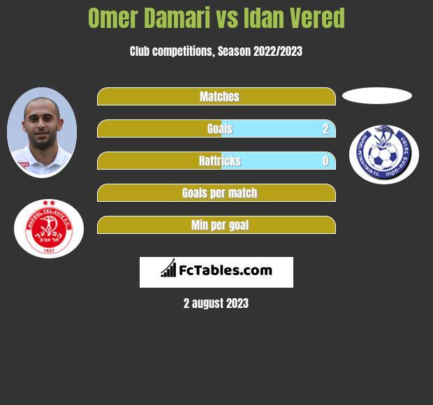 Omer Damari vs Idan Vered h2h player stats
