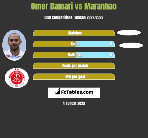 Omer Damari vs Maranhao h2h player stats