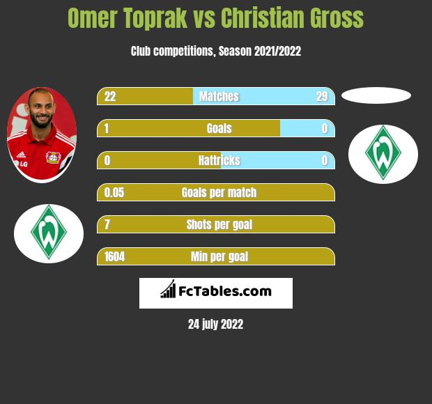 Omer Toprak vs Christian Gross infographic