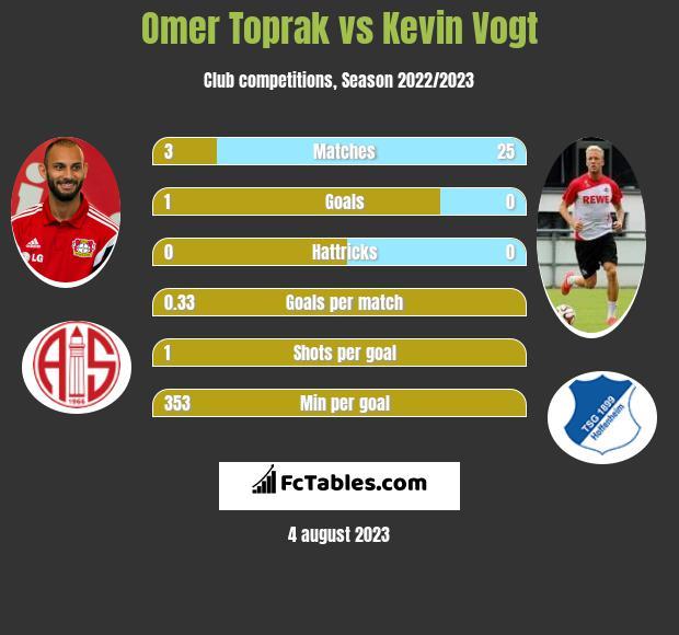 Omer Toprak vs Kevin Vogt infographic