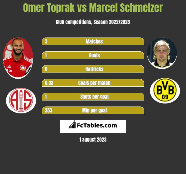 Omer Toprak vs Marcel Schmelzer - Compare two players stats 2019