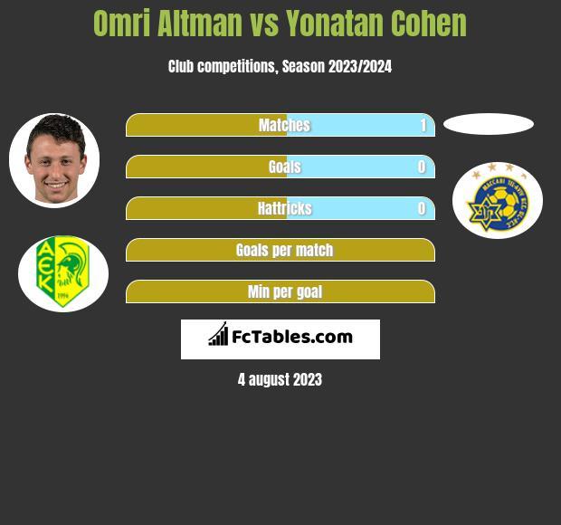 Omri Altman vs Yonatan Cohen h2h player stats