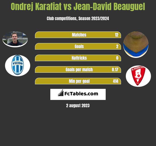 Ondrej Karafiat vs Jean-David Beauguel h2h player stats