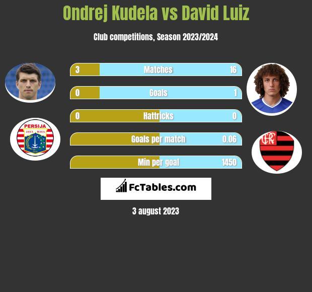 Ondrej Kudela vs David Luiz infographic