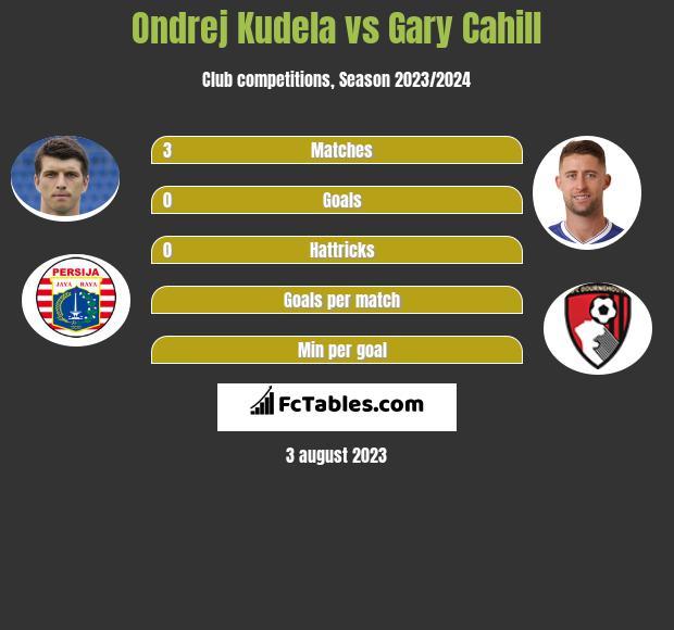 Ondrej Kudela vs Gary Cahill infographic