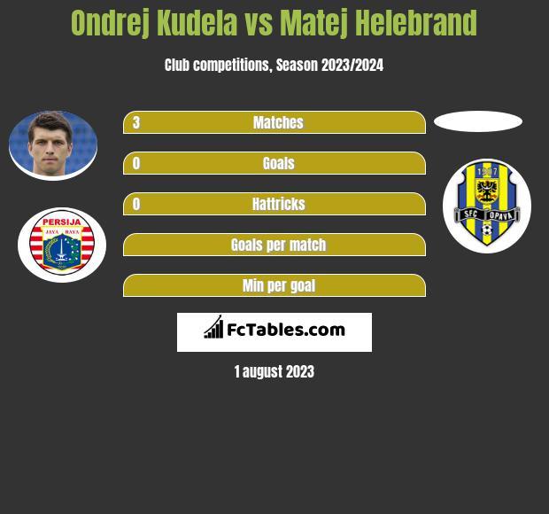Ondrej Kudela vs Matej Helebrand infographic