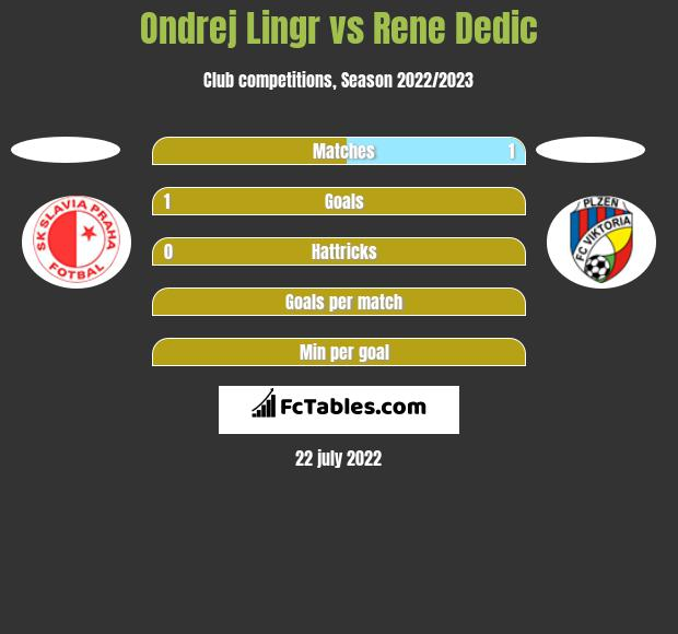 Ondrej Lingr vs Rene Dedic h2h player stats