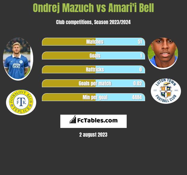 Ondrej Mazuch vs Amari'i Bell infographic