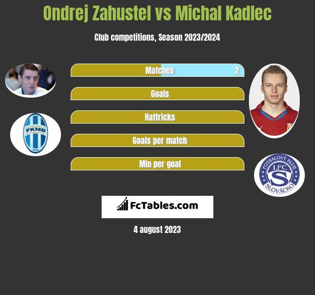 Ondrej Zahustel vs Michal Kadlec infographic