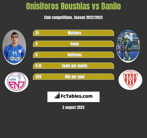 Onisiforos Roushias vs Danilo h2h player stats