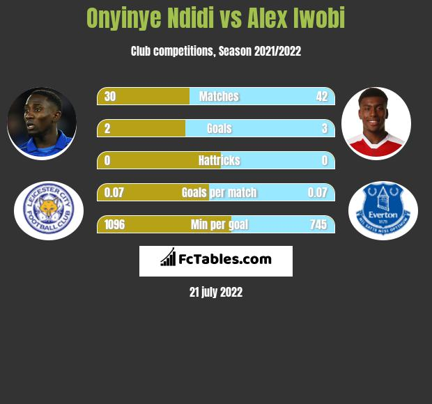 Onyinye Ndidi vs Alex Iwobi infographic