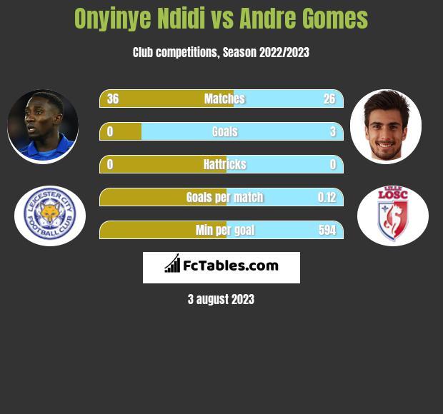 Onyinye Ndidi vs Andre Gomes infographic