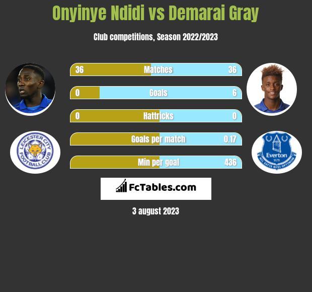 Onyinye Ndidi vs Demarai Gray infographic