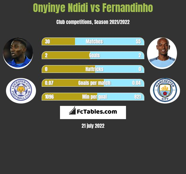 Onyinye Ndidi vs Fernandinho infographic