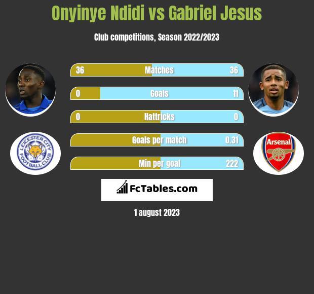Onyinye Ndidi vs Gabriel Jesus infographic