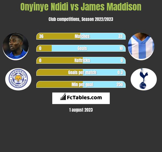 Onyinye Ndidi vs James Maddison infographic