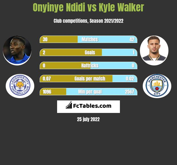 Onyinye Ndidi infographic statistics for Manchester City
