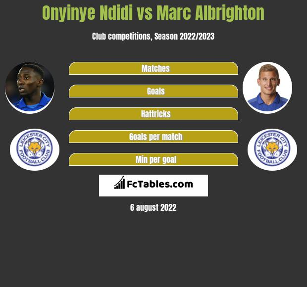 Onyinye Ndidi infographic statistics for Leicester City