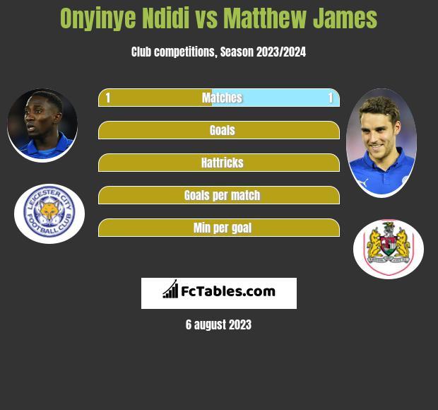 Onyinye Ndidi vs Matthew James infographic