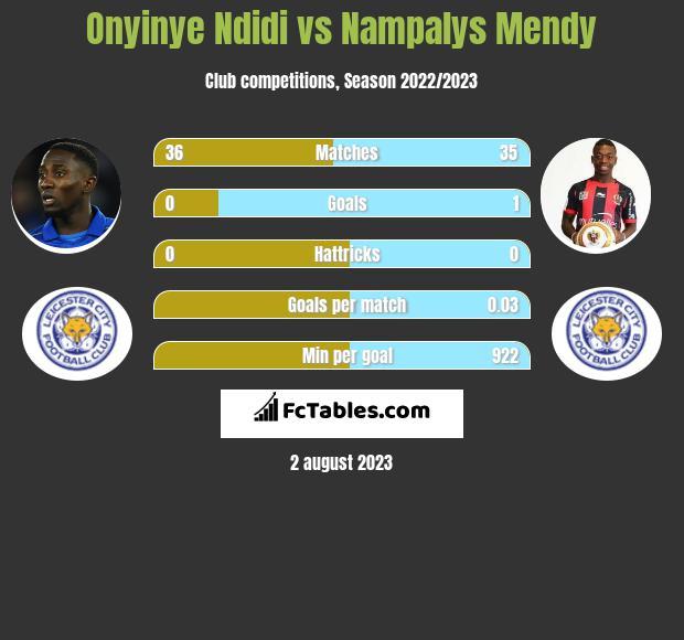 Onyinye Ndidi vs Nampalys Mendy infographic