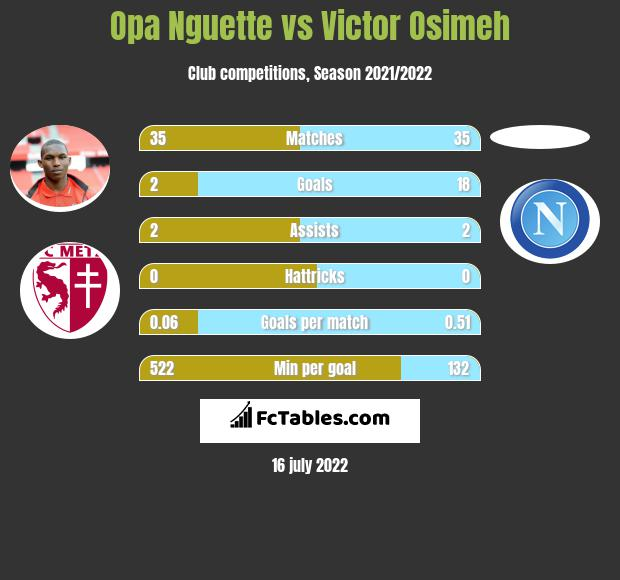 Opa Nguette vs Victor Osimeh infographic