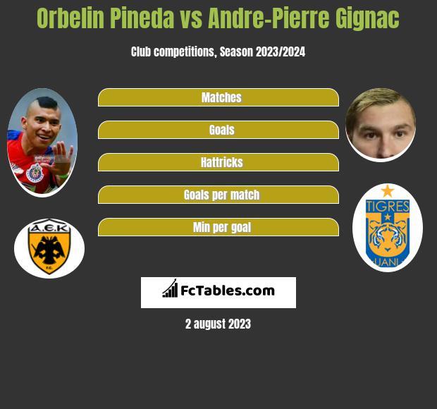 Orbelin Pineda vs Andre-Pierre Gignac infographic