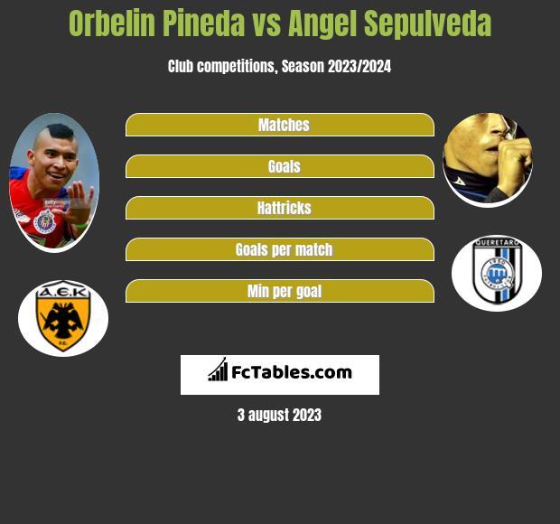Orbelin Pineda vs Angel Sepulveda infographic