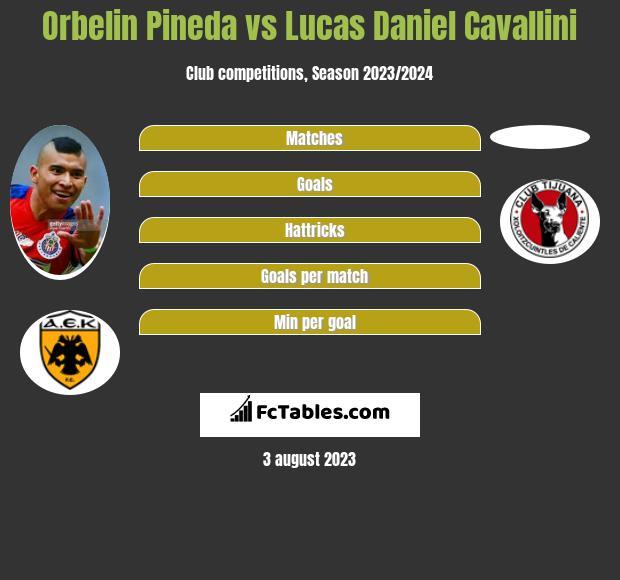 Orbelin Pineda vs Lucas Daniel Cavallini infographic