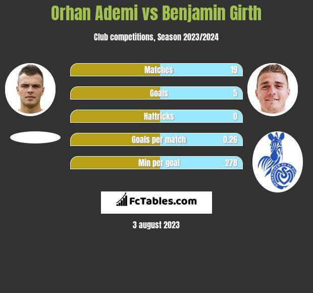 Orhan Ademi vs Benjamin Girth h2h player stats