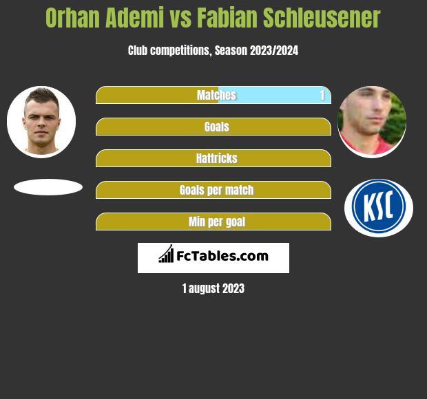Orhan Ademi vs Fabian Schleusener h2h player stats