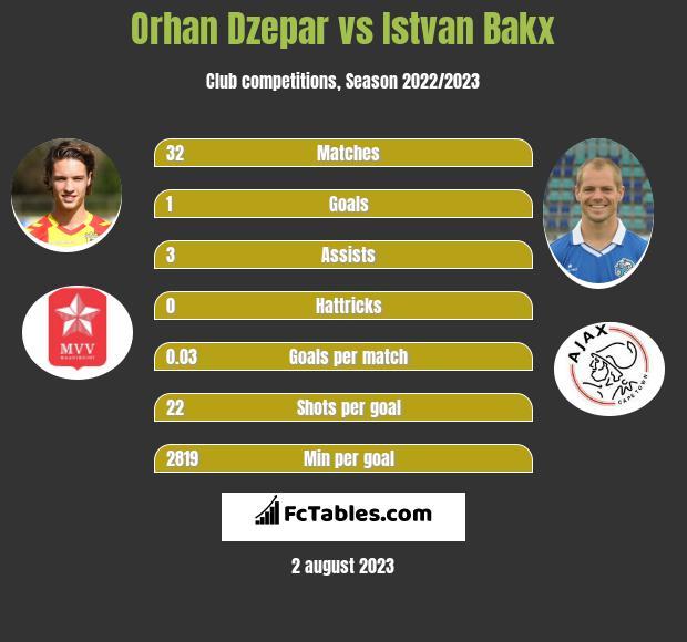 Orhan Dzepar vs Istvan Bakx infographic