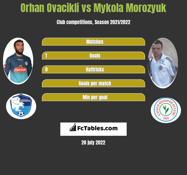 Orhan Ovacikli vs Mykola Morozyuk infographic