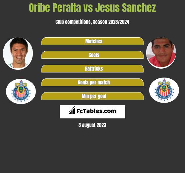 Oribe Peralta vs Jesus Sanchez infographic