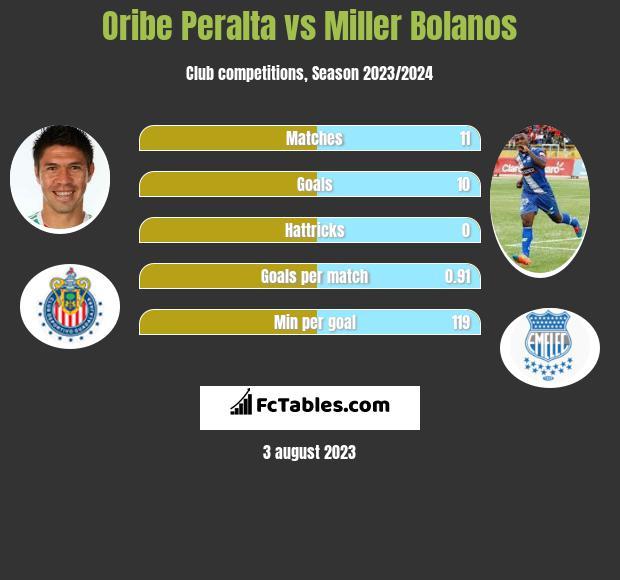 Oribe Peralta vs Miller Bolanos infographic