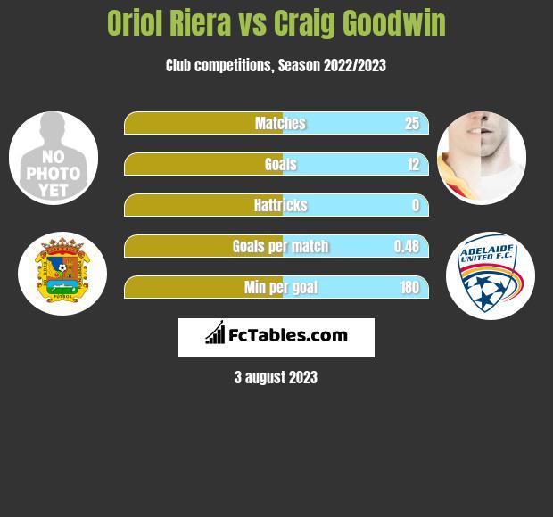 Oriol Riera vs Craig Goodwin h2h player stats
