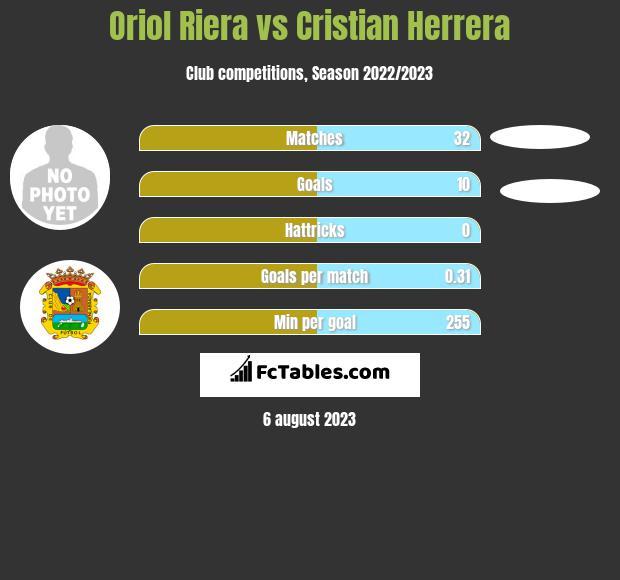 Oriol Riera vs Cristian Herrera infographic