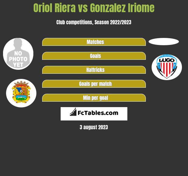 Oriol Riera vs Gonzalez Iriome infographic