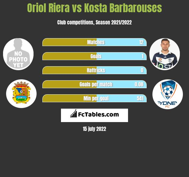 Oriol Riera vs Kosta Barbarouses h2h player stats